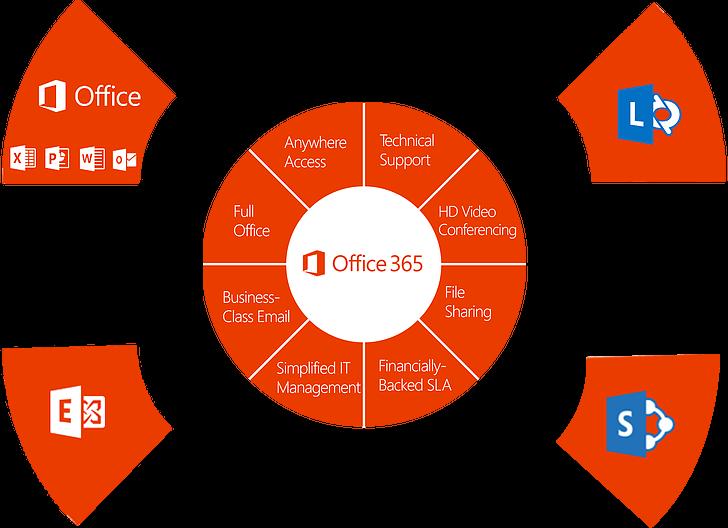 office-365-chart